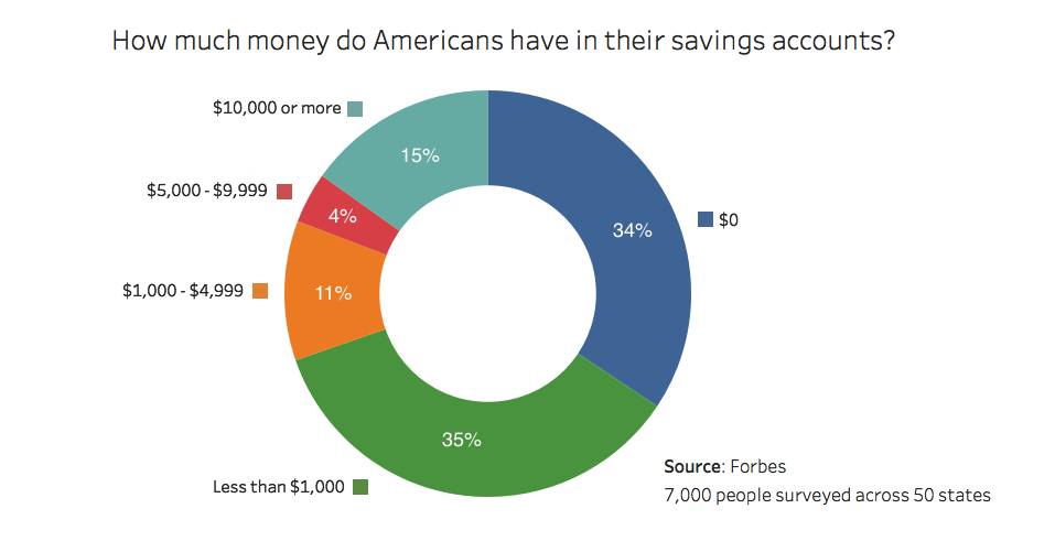 americans can't handle money