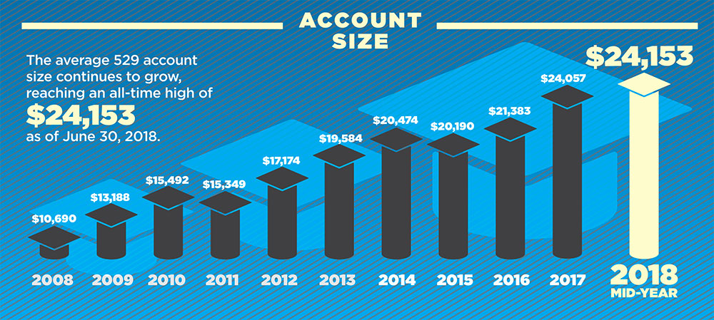 529 Plan Account Size