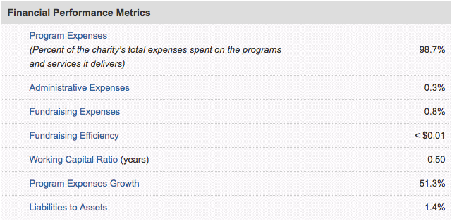 Americares Operating Expenses