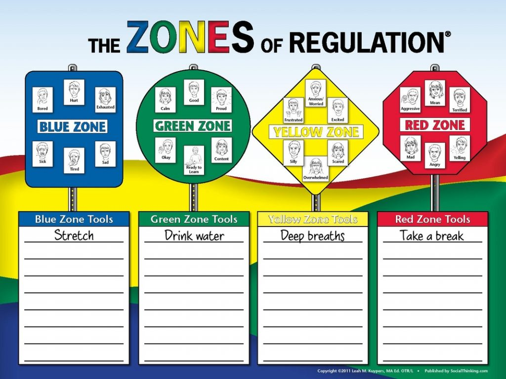 Zones of Regulation Color Chart