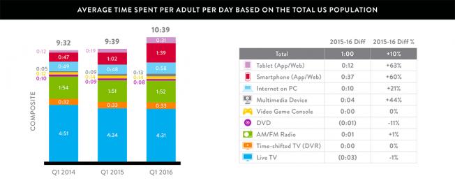 Total Media Consumption