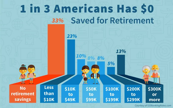 American retirement stats percentages