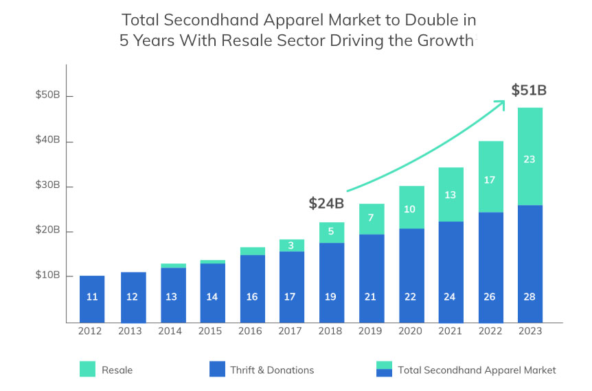 second hand market growth