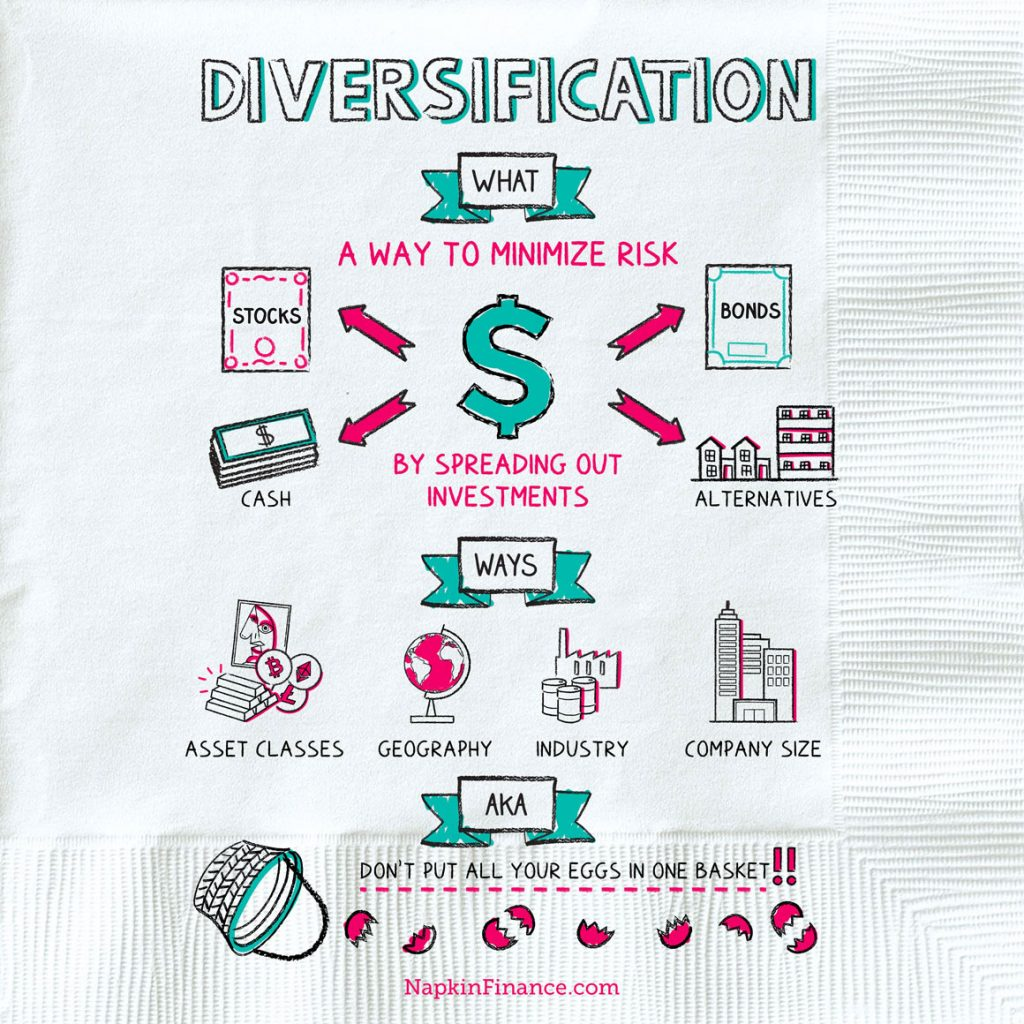 diversification explanation for kids
