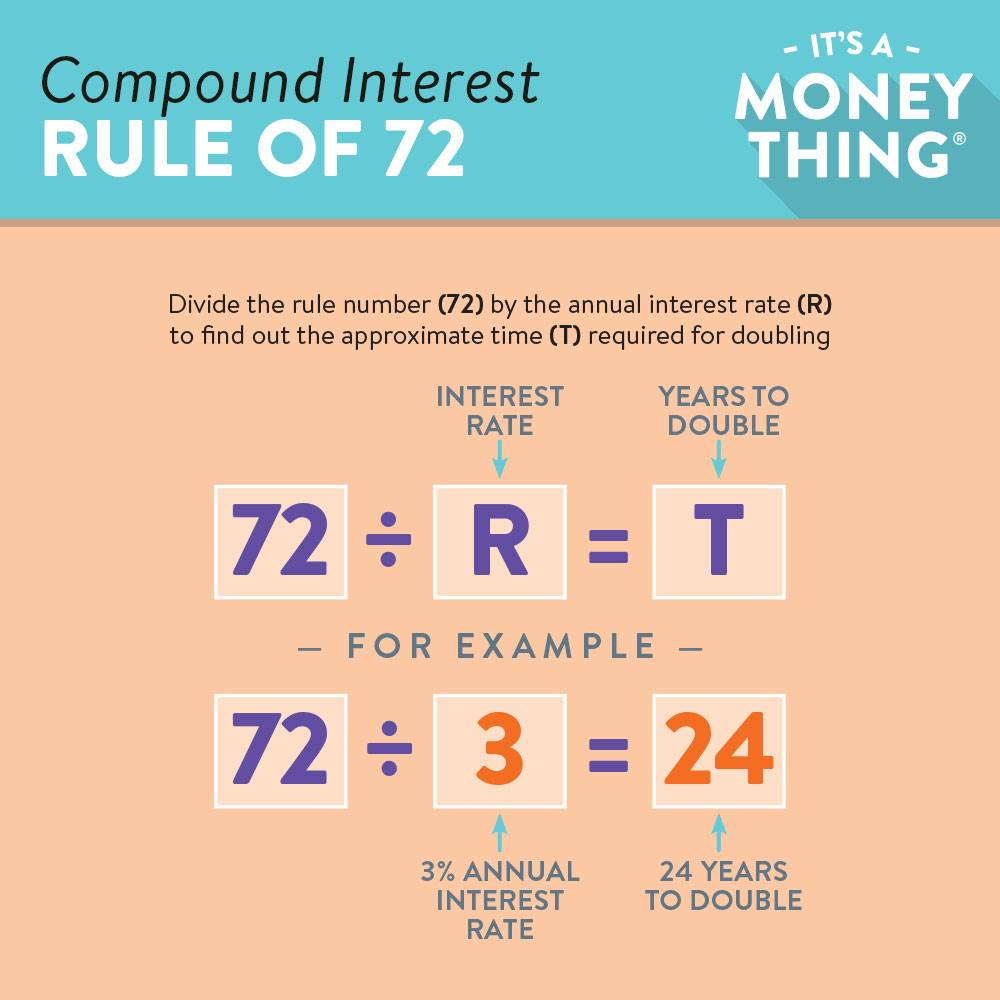 rule of 72 for kids